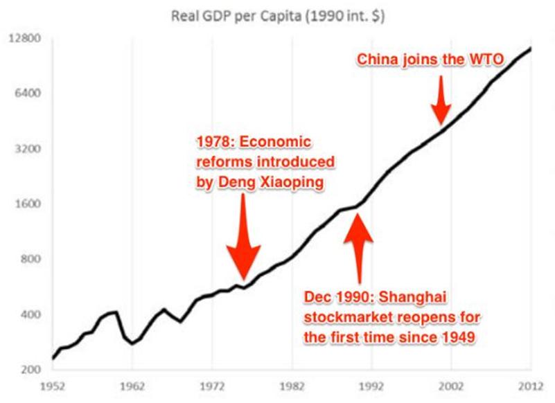 Chinese, China, economy