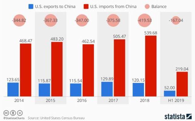 China, trade deficit, surplus