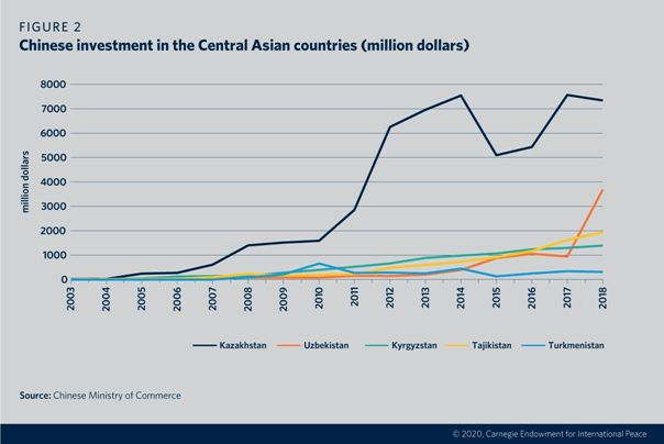Central Asia, China, Belt and Road Initiative